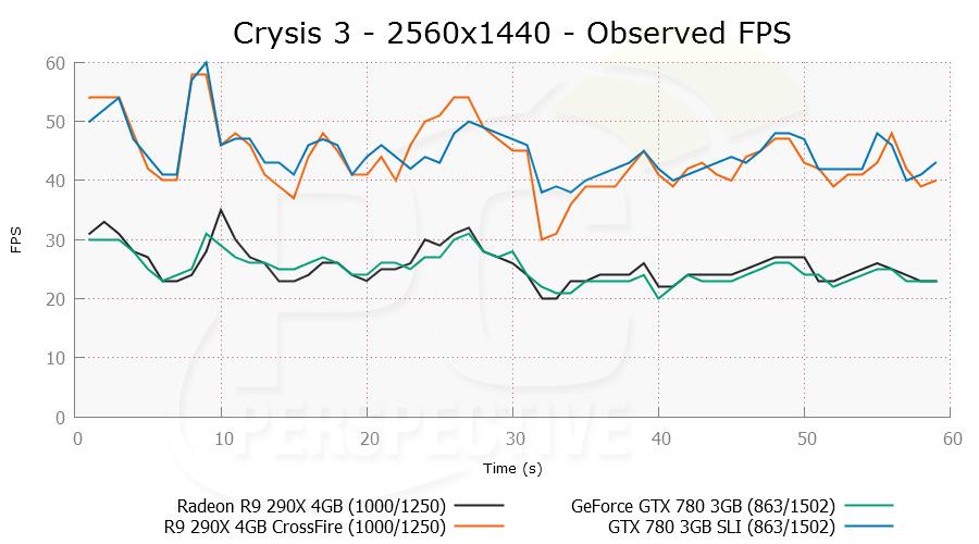 crysis3-2560x1440-ofps-0.png