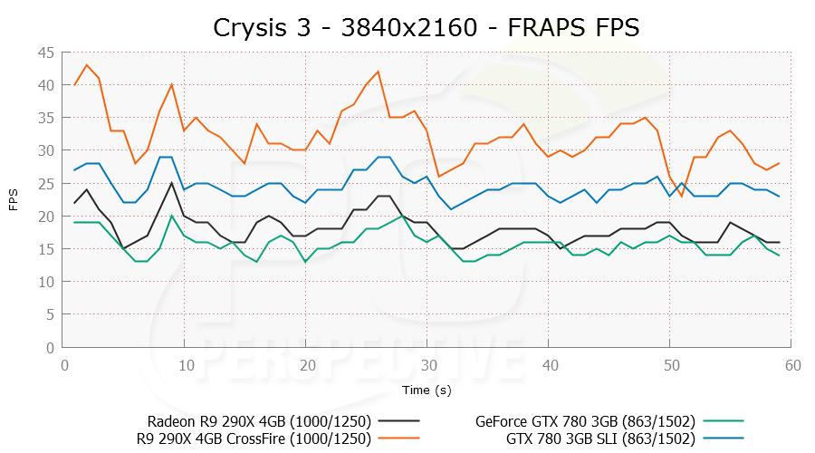 crysis3-3840x2160mst-frapsfps.png