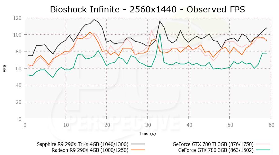 bioshock-2560x1440-ofps.png