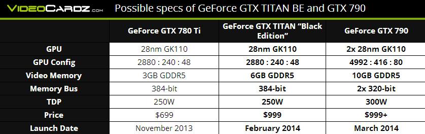 gtx790table.jpg