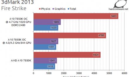 (HCW) Kaveri Overclocked +1GHz CPU, +300 MHz GPU