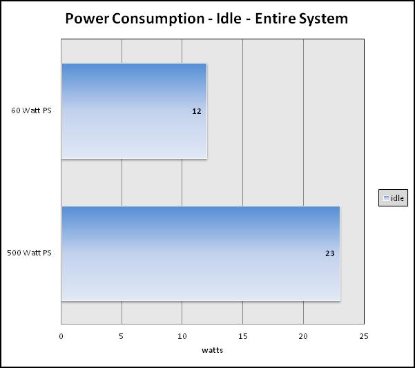 AMD AM1 Retested on 60 Watt Power Supply - PC Perspective