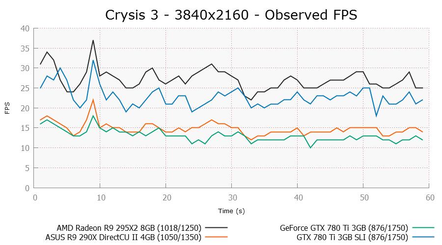 crysis3-3840x2160-ofps.png