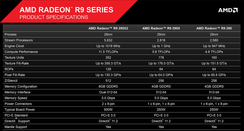 Radeon R9 295X2 CrossFire at 4K - Quad Hawaii GPU Powerhouse - PC