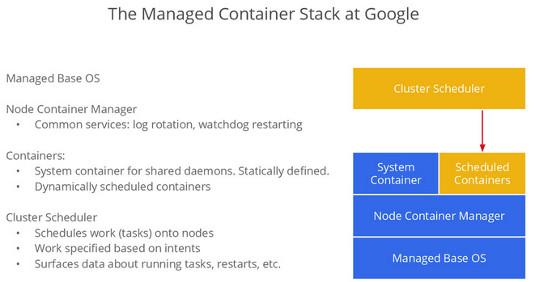 Google's containerific alternative to virtualization