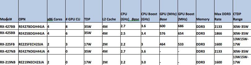 AMD's Bald Eagle; 4K casino games anyone?