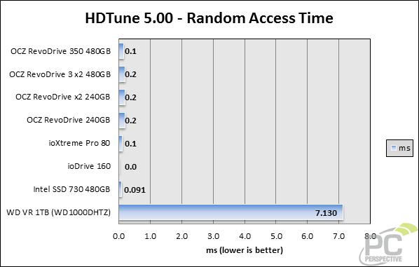hdtune-randomaccess-0.png