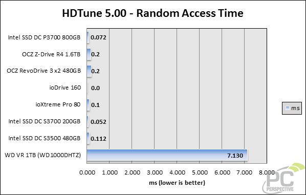 hdtune-randomaccess.png