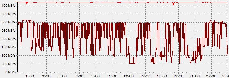 plextor-m6m-256-hdtach-after-idle.png