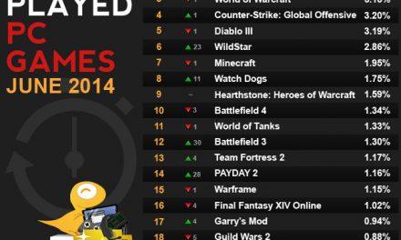 Raptr's Top Twenty Games of June 2014