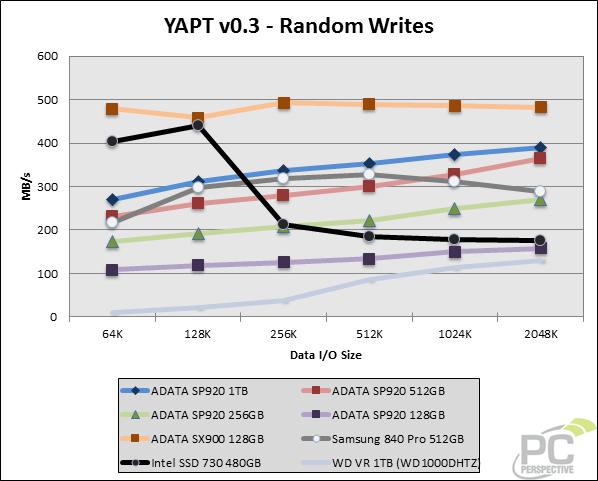 yapt-randwrites-0.png
