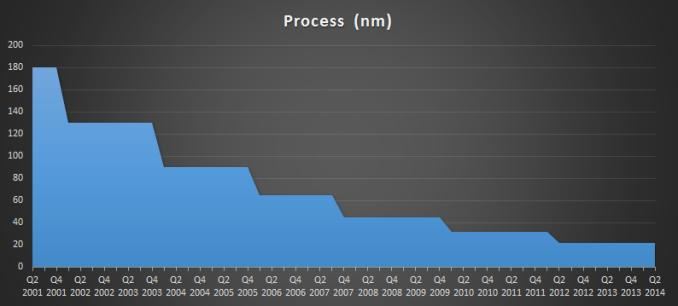 intel-process-nodes-575px.png