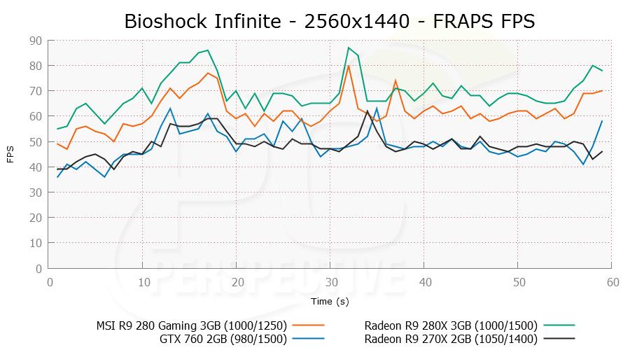 MSI Radeon R9 280 3GB Gaming Review - Tahiti Continues Its Run - PC
