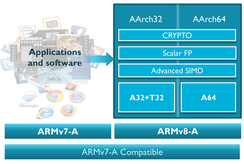 ARM Ships Juno Development Platform for ARMv8-A Integration