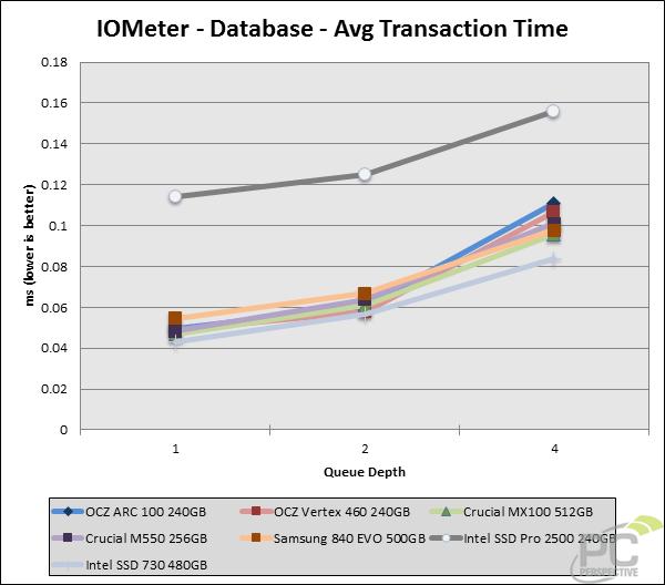 iometer-trans-database.png