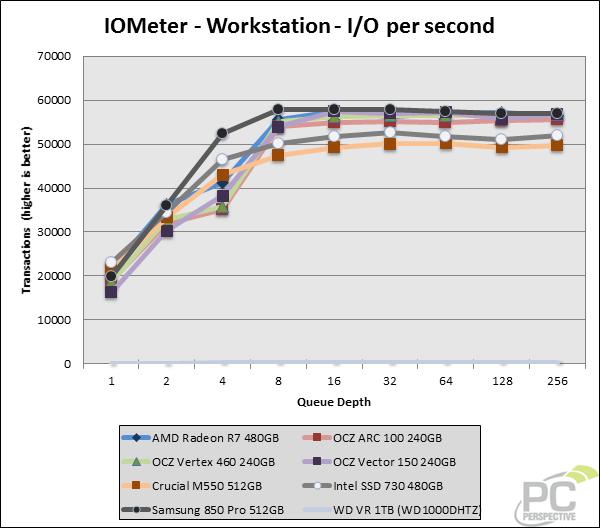 iometer-ios-workstation.png