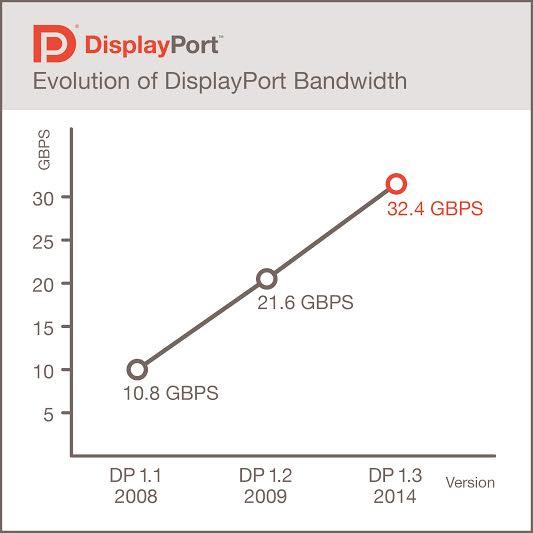VESA Releases DisplayPort 1.3 Standard