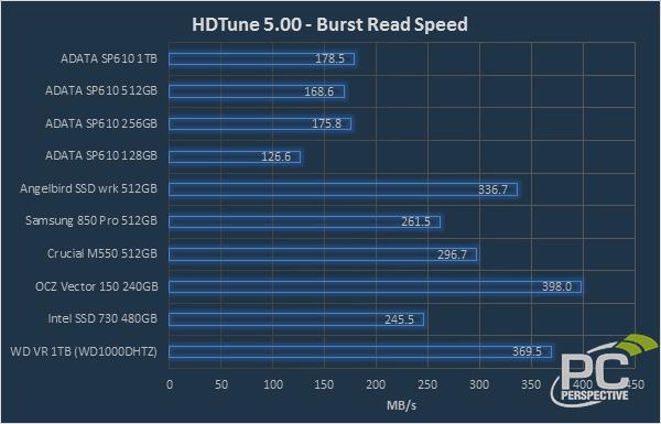 hdtune-burst-0.png