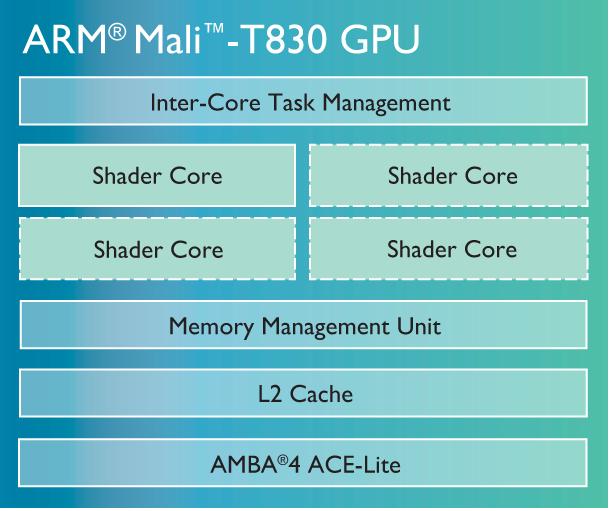 arm-mali-t830-chip-diagram-lg.png