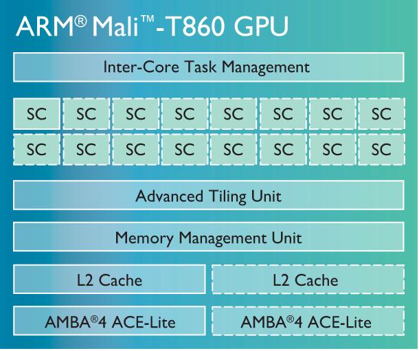 ARM Announces Mali-T800 Series of Mobile GPUs
