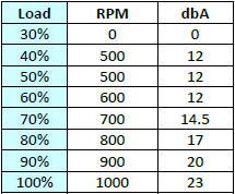 30b-fan-rpm-table.jpg
