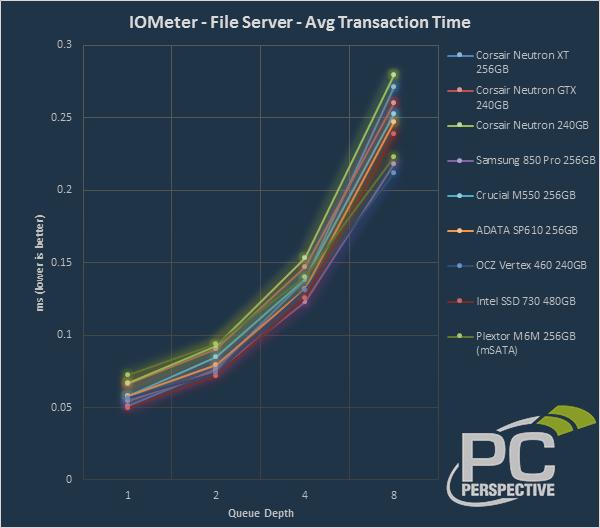 iometer-trans-file-0.png