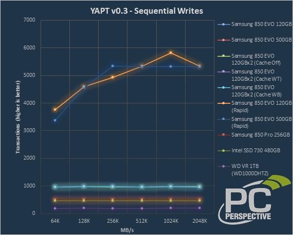 yapt-seqwrites-0.png