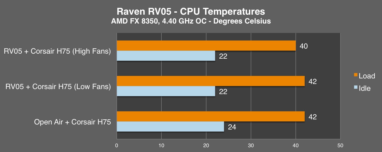 rv05-cpu-oc-chart.png