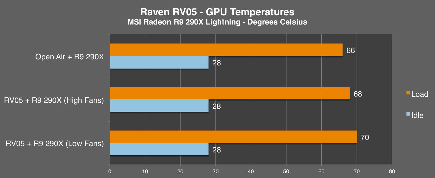 rv05-gpu-chart.png