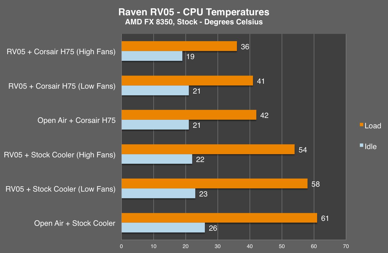rv05-cpu-stock-chart.png
