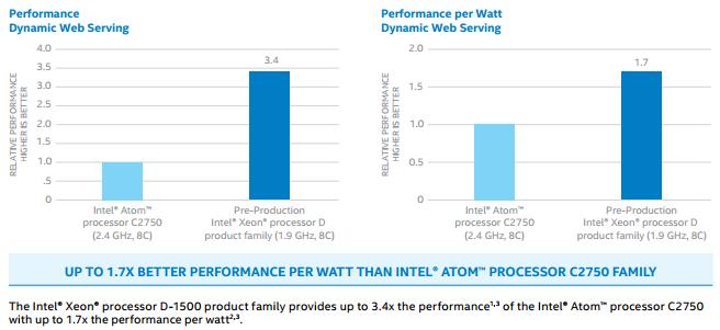 intel-xeon-d-server-processor-performance.png
