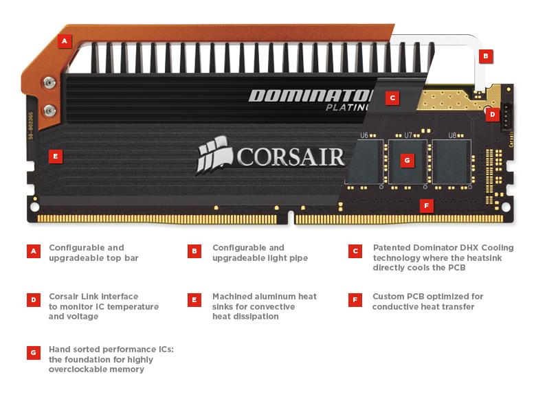 Corsair Releases Dominator Platinum DDR4 3400MHz Memory Kits