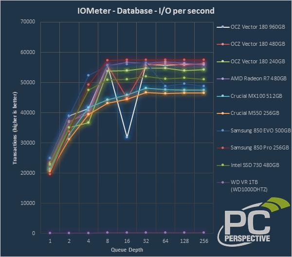 iometer-ios-database.png