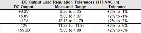 21b-550-dc-reg-tol-table.jpg