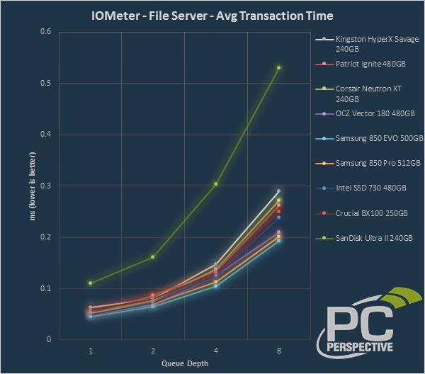 iometer-trans-file.png