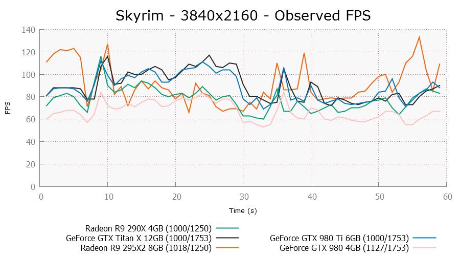 skyrim-3840x2160-ofps.png