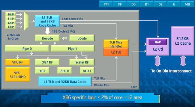 intel-2015-xeon-phi-core.jpg