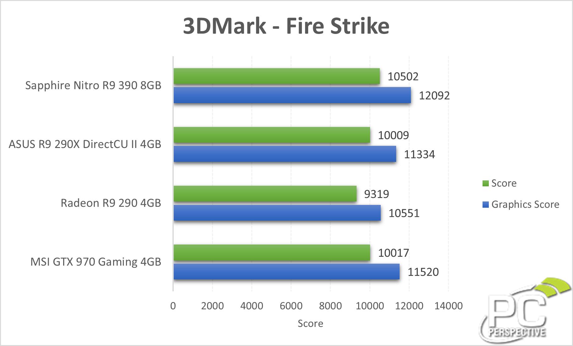 Sapphire Nitro Radeon R9 390 8GB Review - PC Perspective