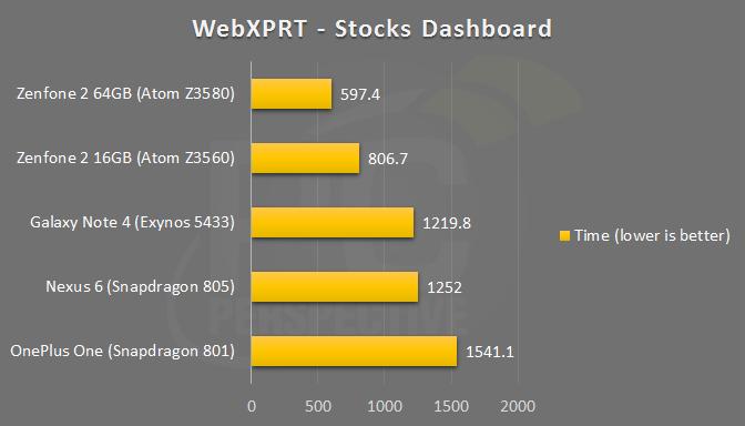 zenfone2-wxprt-stocks.png