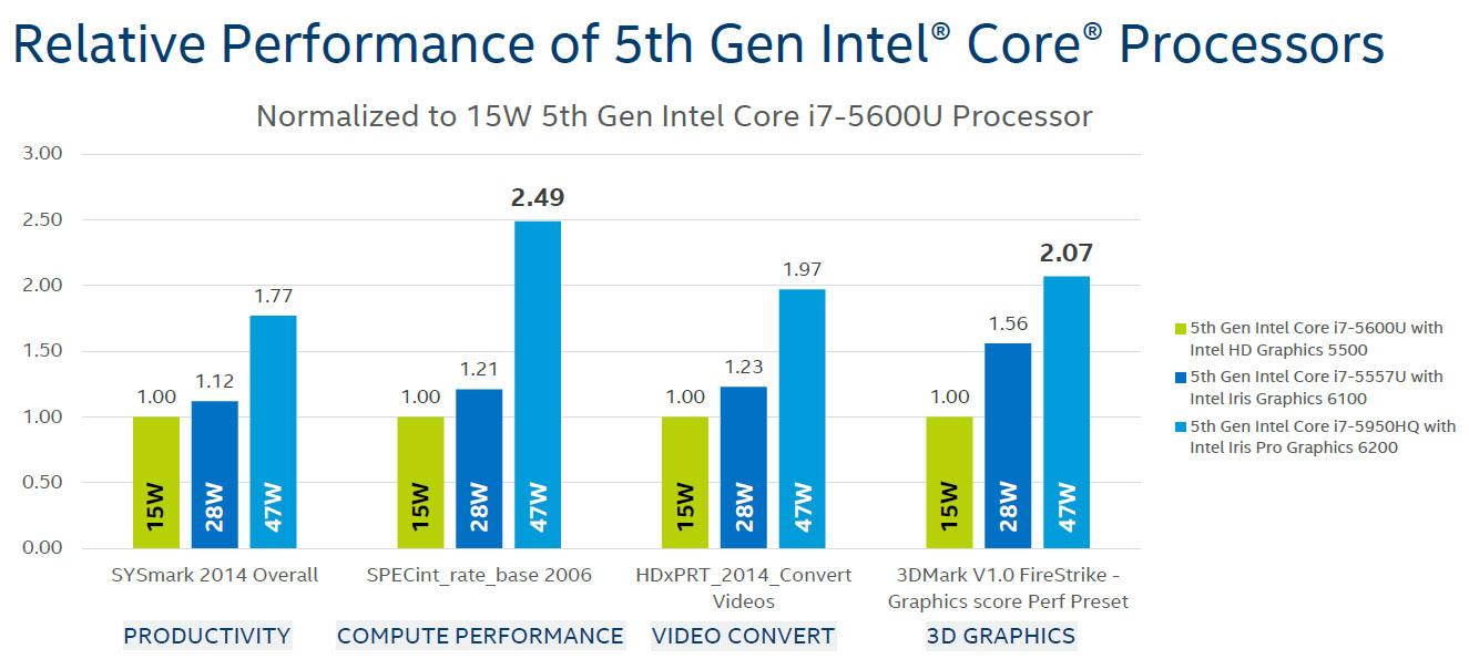 Computex 2015: Intel Announces Quad-Core Broadwell for Desktop, Mobile