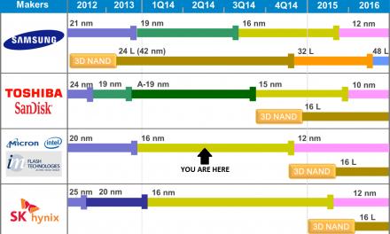 Computex 2015: Micron Announces 16nm TLC For Consumer SSDs