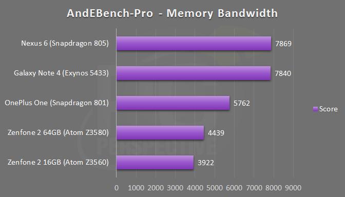 zenfone2-andebench-memory.png