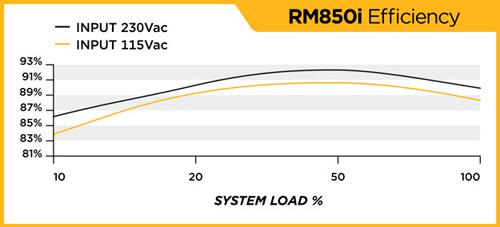 27b-efficiency-graph-corsai.jpg