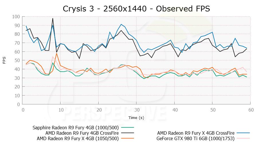 crysis3cf-2560x1440-ofps.png