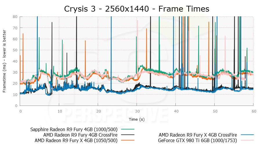 crysis3cf-2560x1440-plot.png