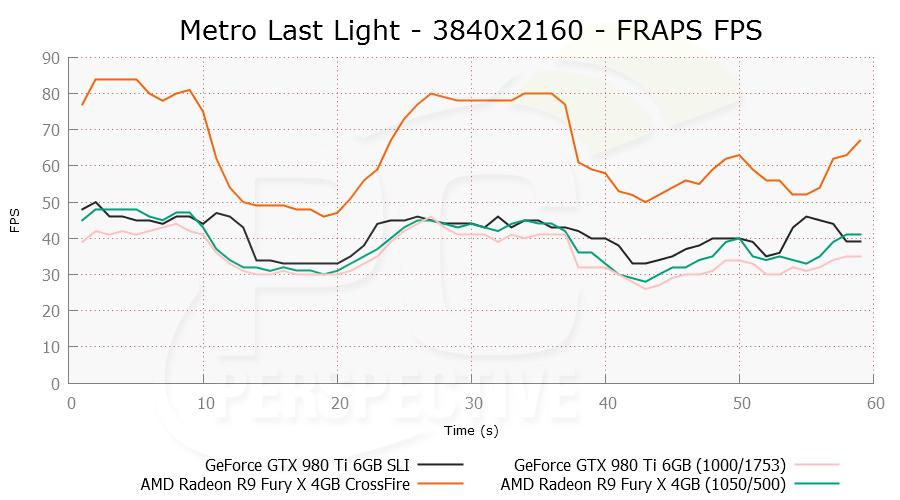 metroll-3840x2160-frapsfps-0.png