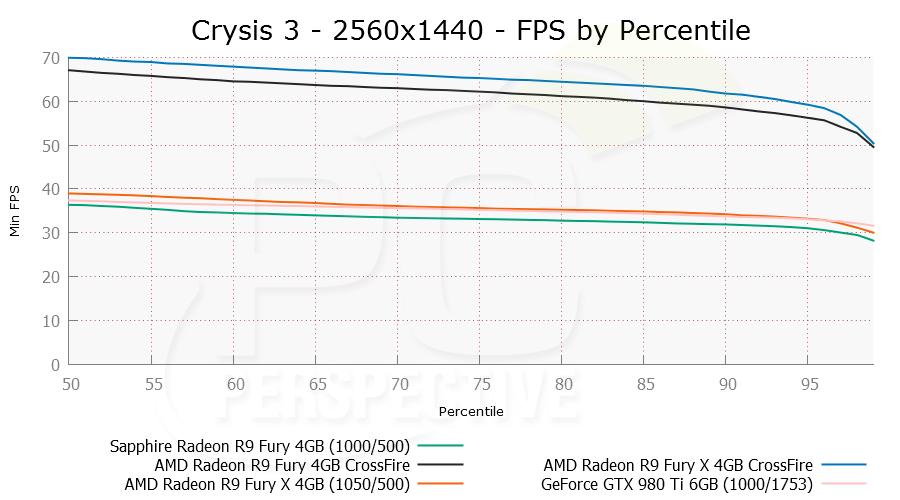 crysis3cf-2560x1440-per.png