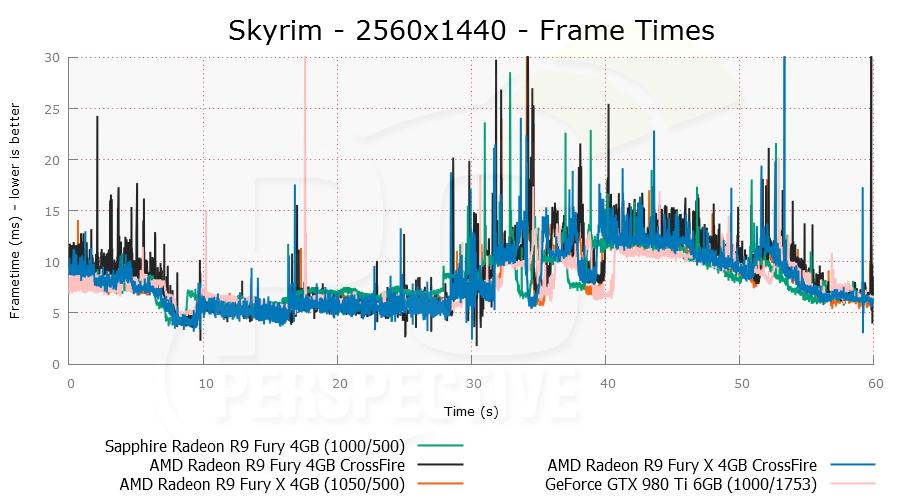 skyrimcf-2560x1440-plot.png