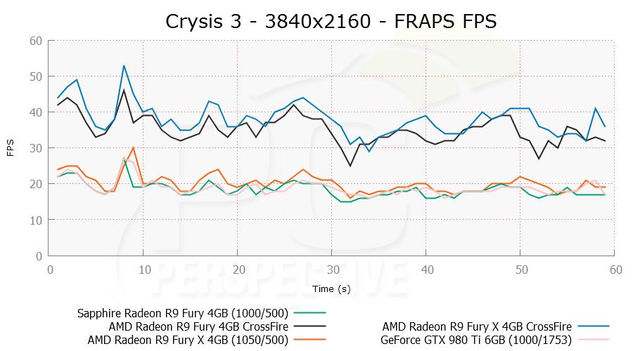 crysis3cf-3840x2160-frapsfps.png