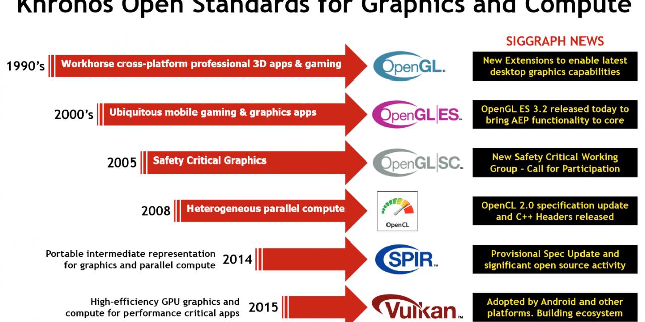 Khronos Group at SIGGRAPH 2015